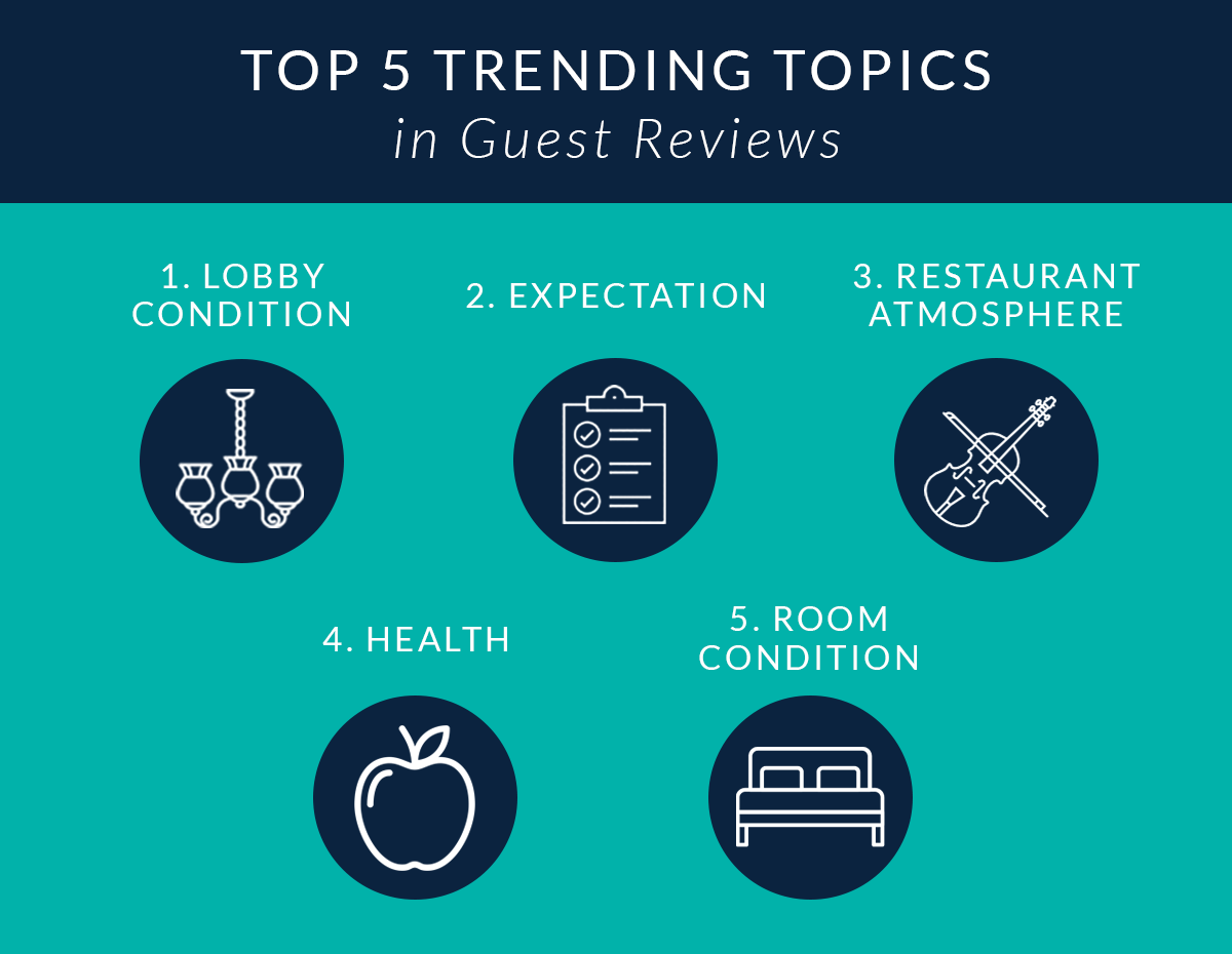 Top 5 Globally Trending Topics in Guest Reviews