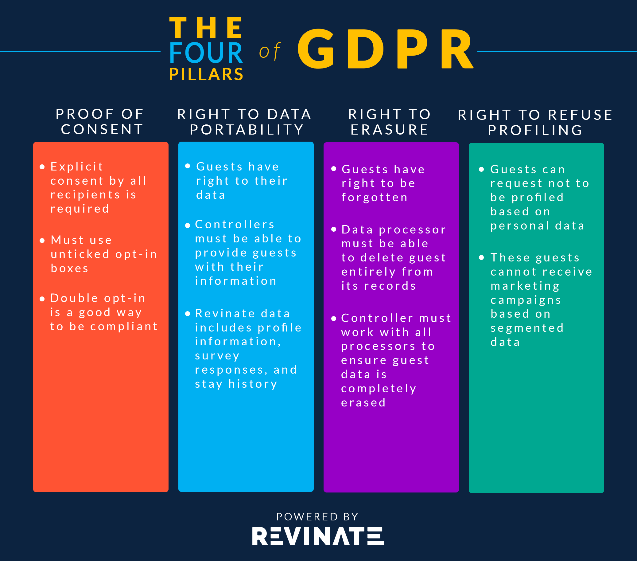 the four pillars of GDPR infographic
