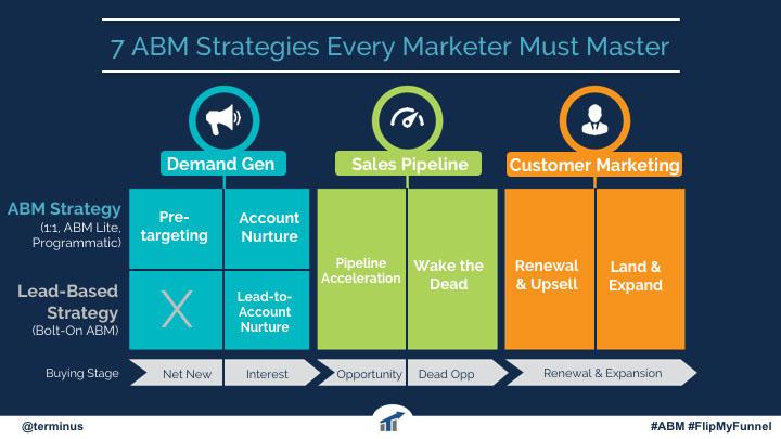 7 ABM Strategies