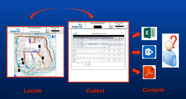 Fig. 1. Locate with physical maps. Handwritten data on paper forms. Ambiguous record keeping and retrieval.