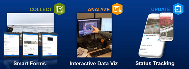 Fig. 2. Web app solutions using ArcGIS Survey123, Dashboards, Collector.