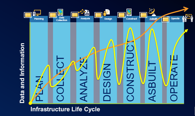 Graph shows the connection between Data and Information and the Infrastructure Life Cycle. The process is Plan, Collect, Analyze, Design, Construct, Asbuilt, Operate. A yellow line shows how the process is typically non-linear; an orange line indicates a linear process when Esri technology is used.