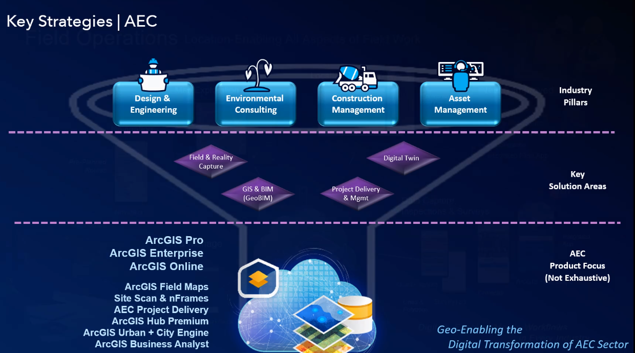 Graph indicating key strategies for AEC. The industry pillars are design and engineering, environmental consulting, construction, and asset management. Below are key solution areas: Field and Reality Capture, GIS & BIM, Project Delivery and Digital Traits. Below that are AEC Products Focus: ArcGIS Enterprise, ArcGIS Online, ArcGIS Pro