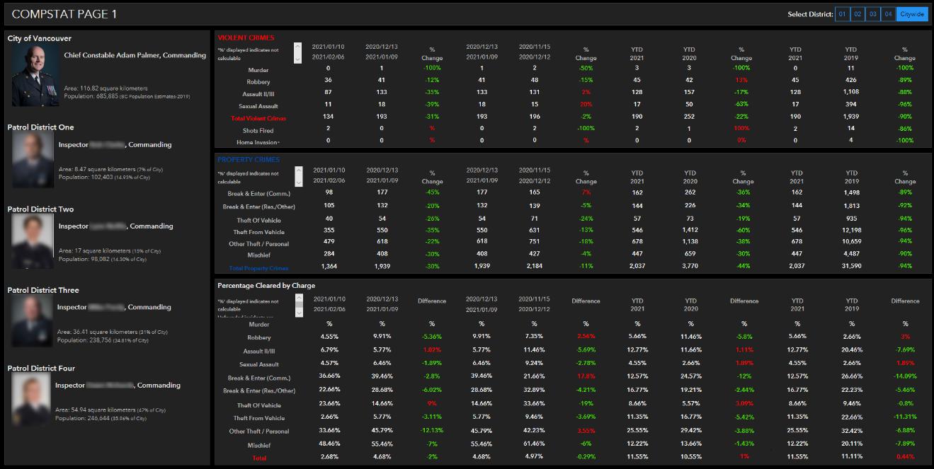 Screenshot of VPD COMPSTAT Operations Dashboard in tabular format