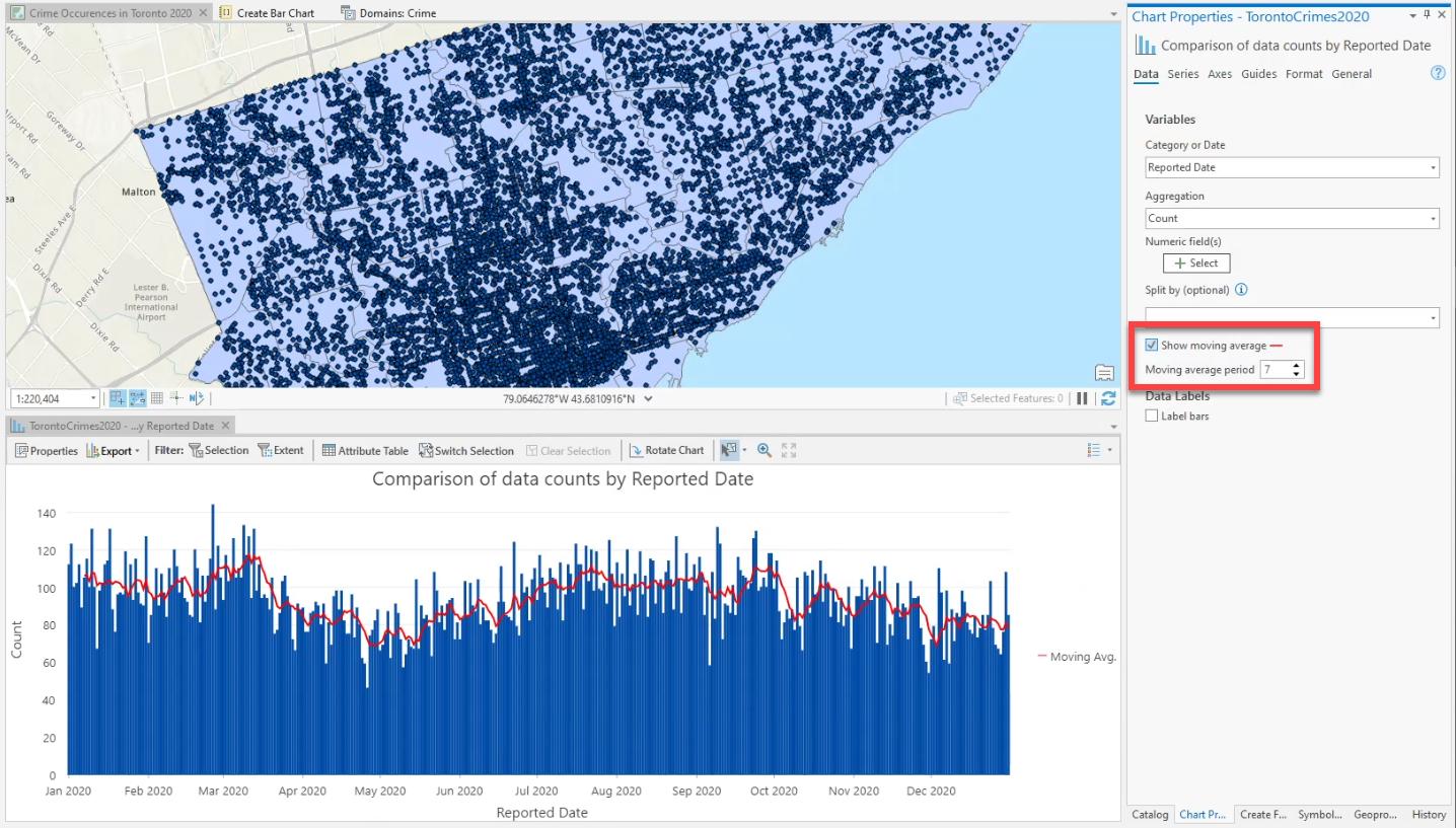Carte et graphique ArcGIS Pro de la criminalité à Toronto comparant le nombre de crimes par date de signalement.