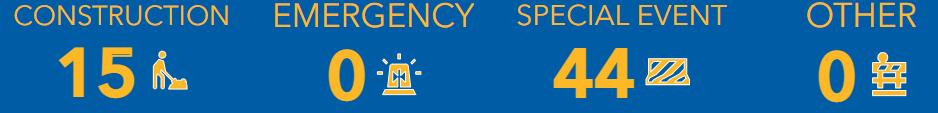 Cette photo est une capture d'écran des indicateurs du tableau de bord qui résument le nombre total de projets de construction, le nombre de fermetures de routes en raison d'urgences, le nombre de fermetures de routes pour des événements spéciaux et d'autres types de fermetures de routes.