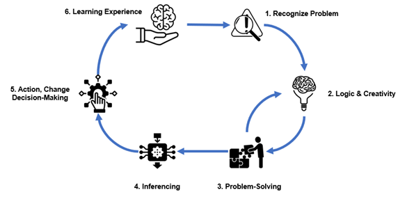 An infinite workflow process of intelligence.