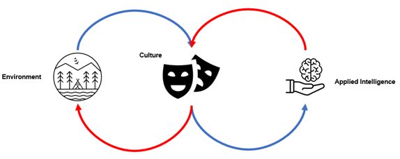 An infinite feedback loop of evolving perception of intelligence.