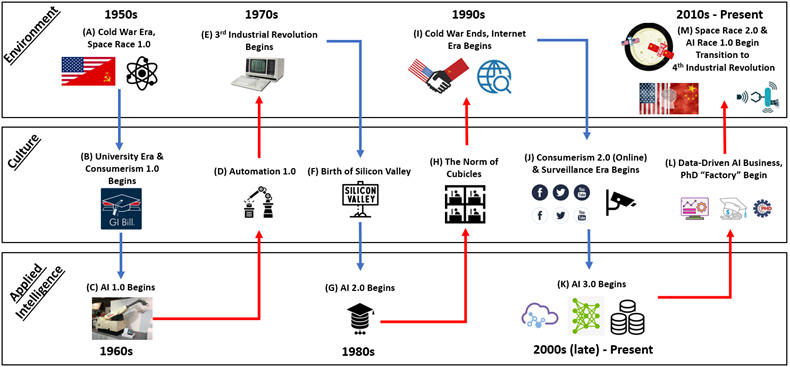 Based on the concepts from the previous figure, this diagram illustrates environmental events that shaped cultural values, which transformed applied intelligence and vice versa over time.