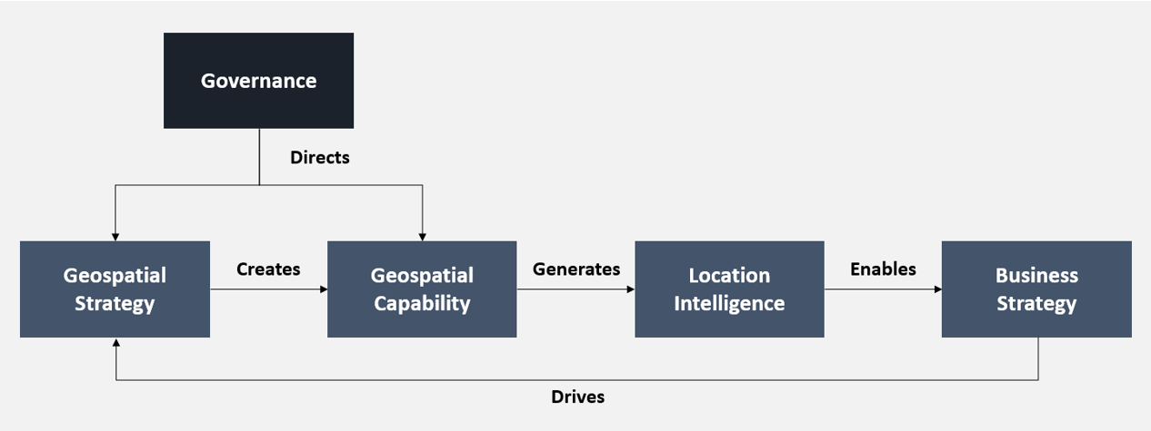 A relationship chart with governance at the summit. The chart shows that governance monitors an organization's geospatial strategy and geospatial capability. Geospatial strategy creates an organization's geospatial capability, which generates location intelligence, which enables business strategy, which defines geospatial strategy.