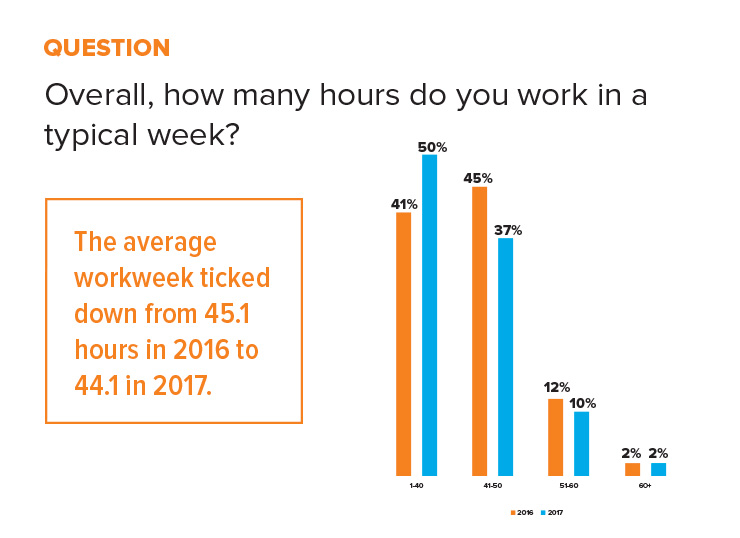 graph hours worked per week