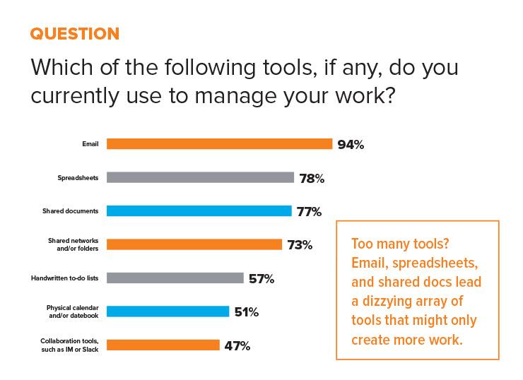 statistic tools managing work