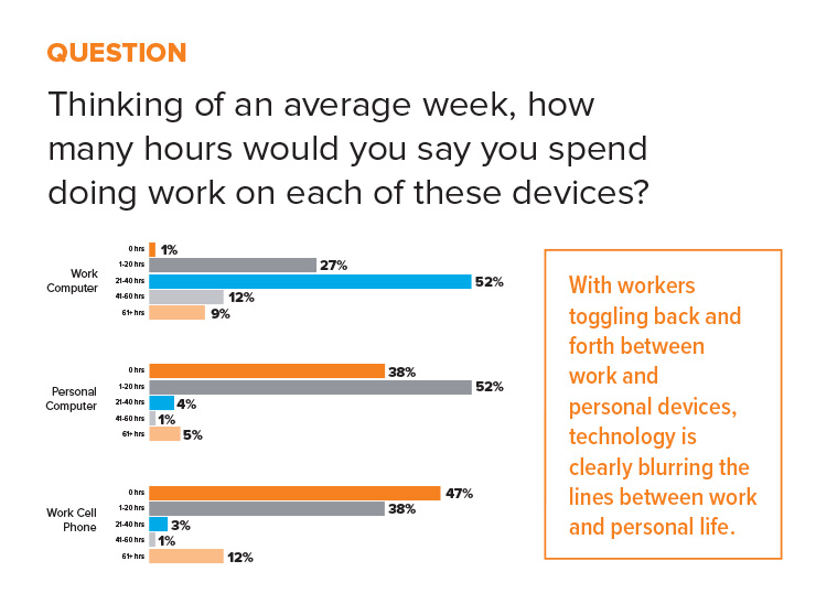 statistic hours spent on devices for work