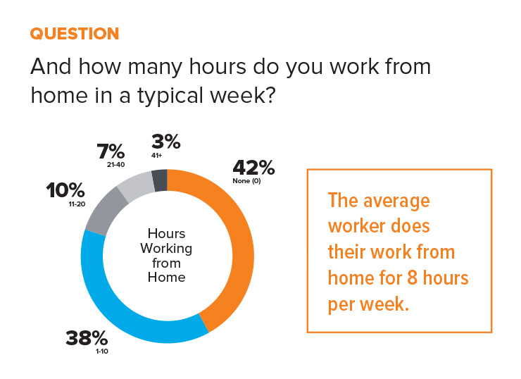 statistic hours per week working from home