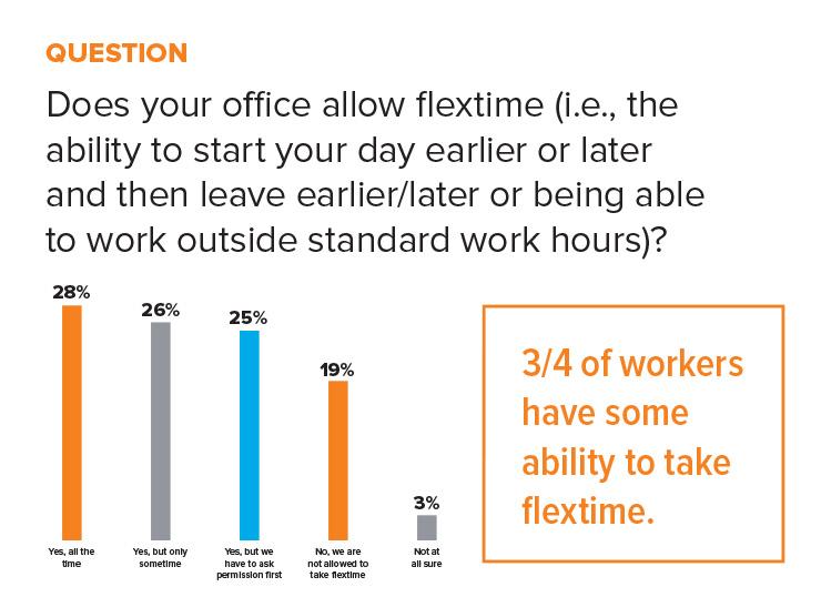statistic flextime