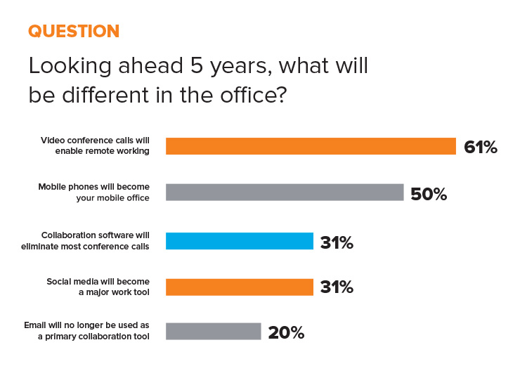 statistic workplace technology future