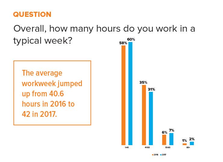 statistic hours worked per week