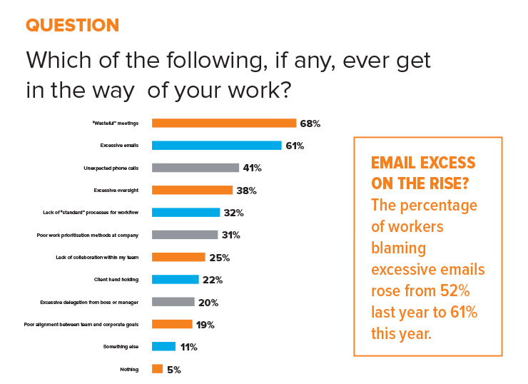 statistic barriers to productivity