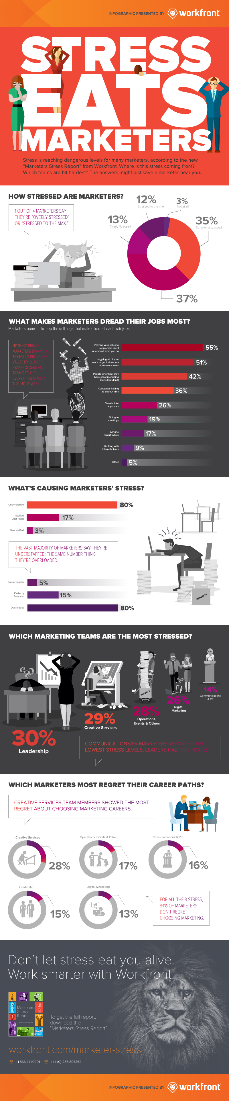 infographic marketer stress survey