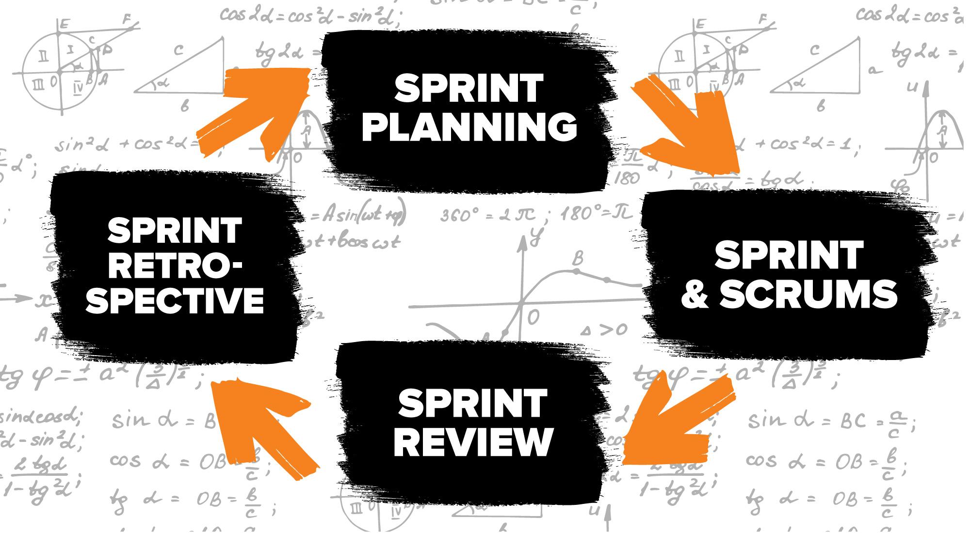 how agile marketing works