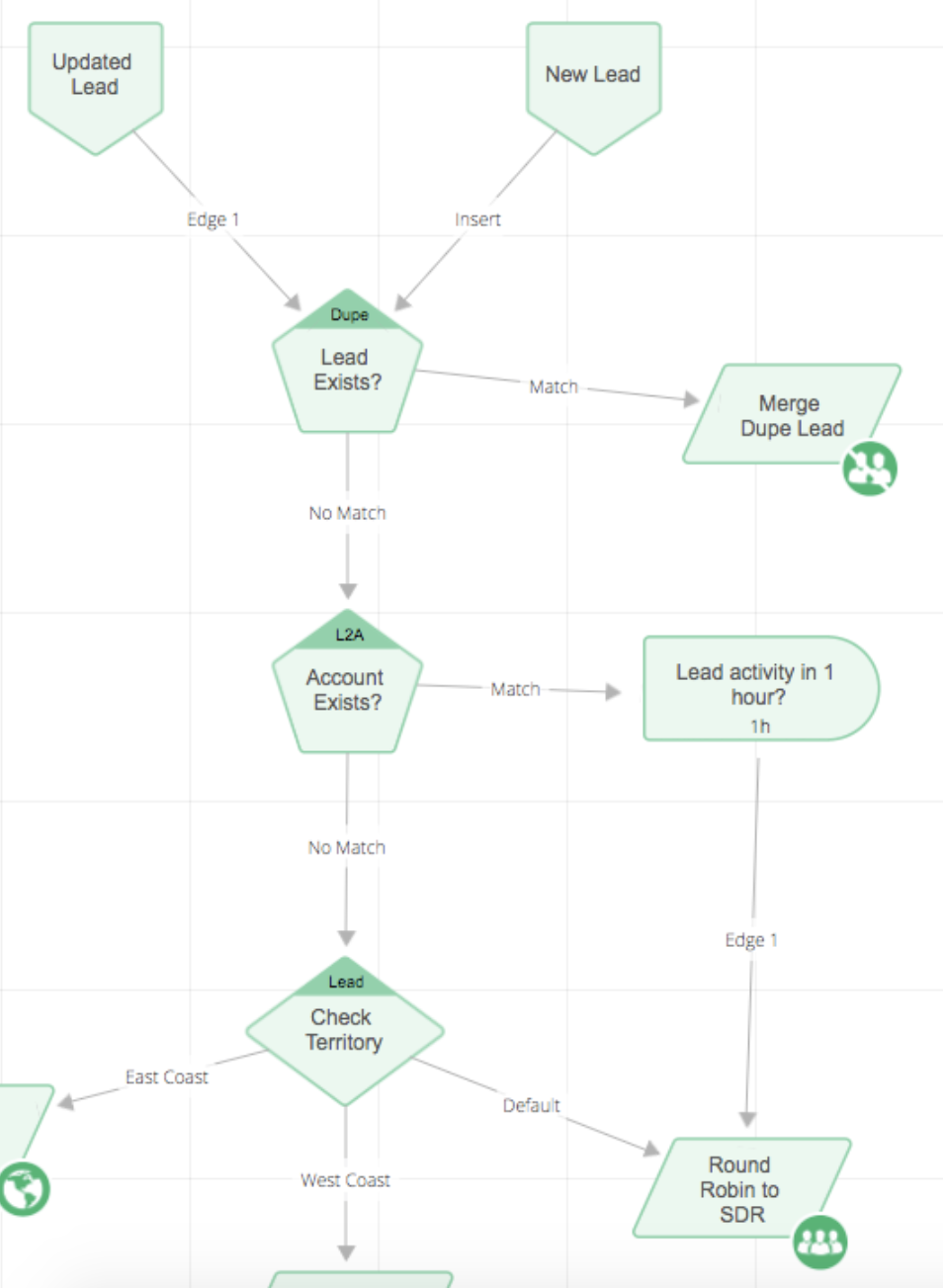 flowbuilder-for-lead-routing
