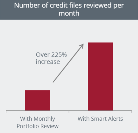 portfolio reviews increase with Equifax smart alerts