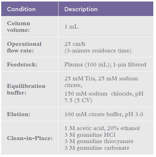 Chromatography conditions for the IsoClear™ B CIP study 1 using plasma