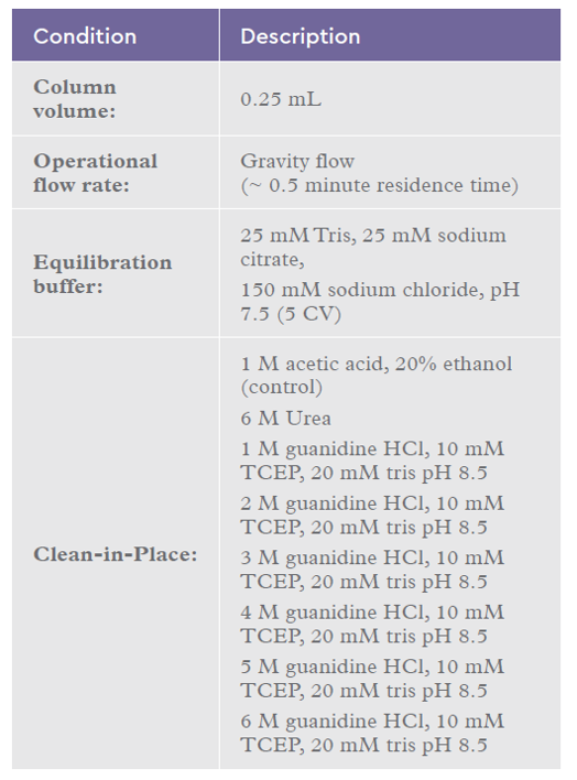 Chromatography conditions for the IsoClear™ B CIP study 2