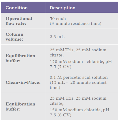 Chromatography conditions for the IsoClear B™ peracetic acid cycling study