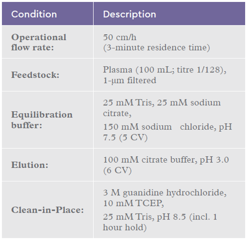 Chromatography conditions for the IsoClear A™ >15 cycle re-use study using plasma with the optimized CIP process