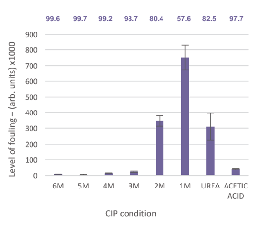 Graph depicting the residual fouling of the resins after incubation of various CIP solutions.     1 M through to 6 M guanidine HCl (in 10 mM TCEP, 25 mM tris, pH 8.5 buffer), 6 M Urea and the control solution 1M acetic acid, 20% ethanol. The percentage clearance of foulants from the pre-CIP column is highlighted on the graph
