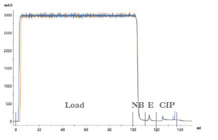 Chromatograms (UV overlays) of the optimized 15 cycle reuse study. 100 mL human plasma loaded on to a 2 mL column. (NB – Non-bound; E – Elution; CIP – Clean-in-place). Blue trace; run 1; Orange trace, run 15
