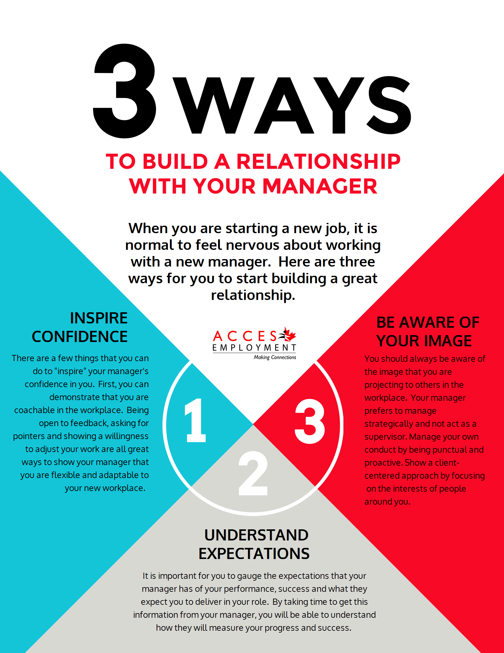 Infographic_buildingrelationships