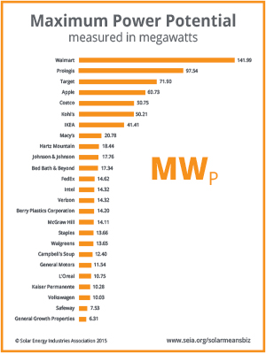 Top 25 companies using solar energy based on commercial solar capacity