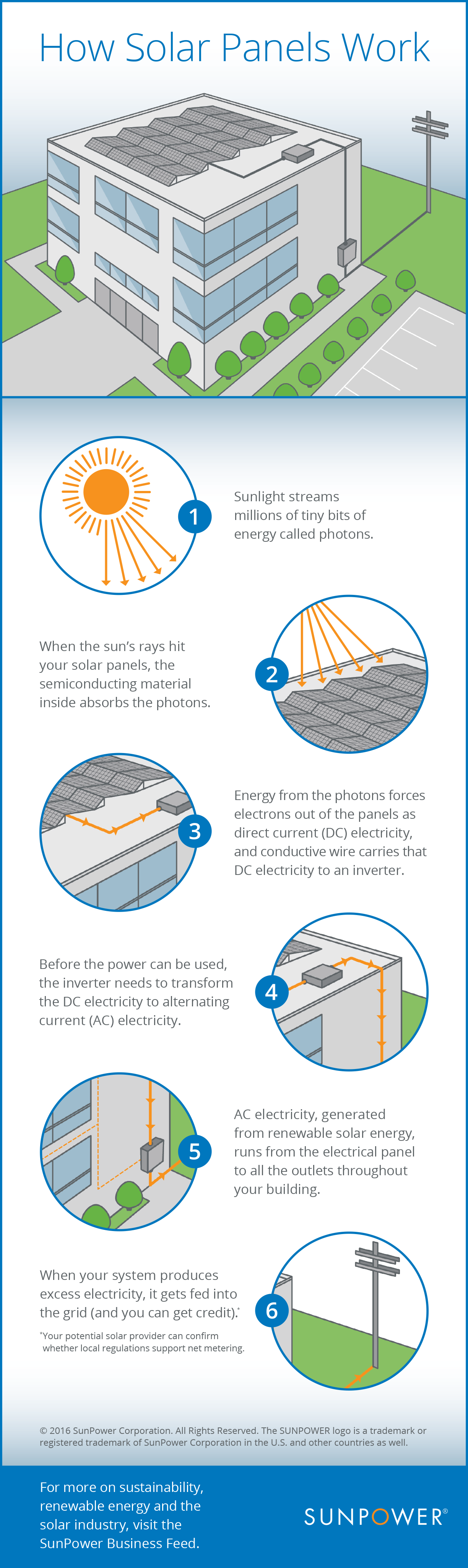 How Do Solar Panels Work This Infographic Shows You 3d Building Electric Wiring Diagram Commercial