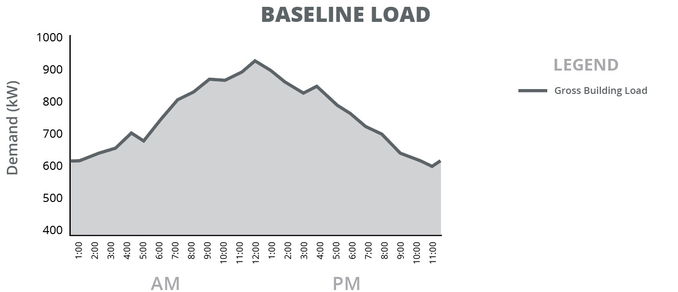 Baseline commercial electricity load without solar energy storage