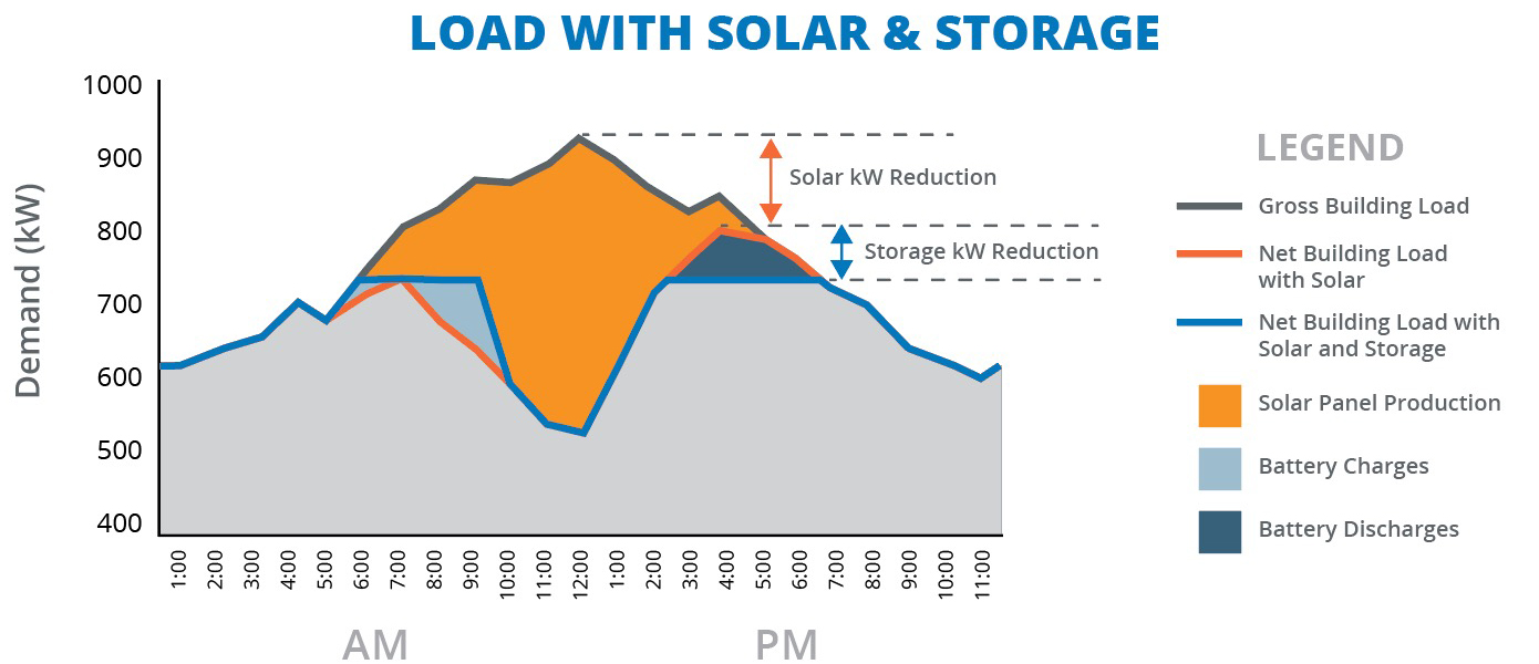 Baseline commercial energy load with solar panel system and solar battery storage