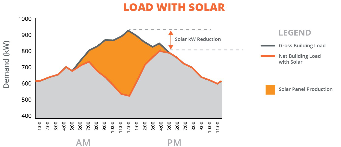 Baseline business energy load usage with commercial solar power