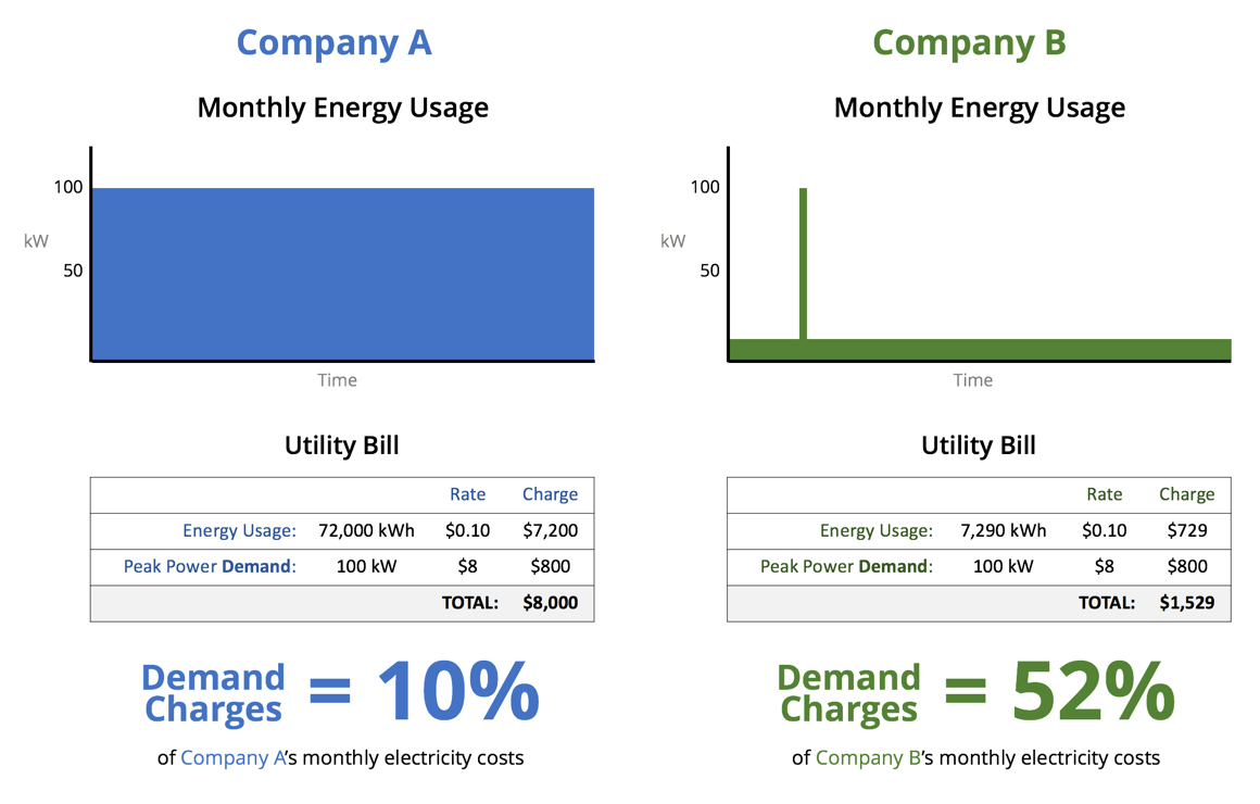 How To Reduce Commercial Electricity Demand Charges Out In The Stadium Battery Is Source Of Our Utility Rate Structure And Individual Usage Determine