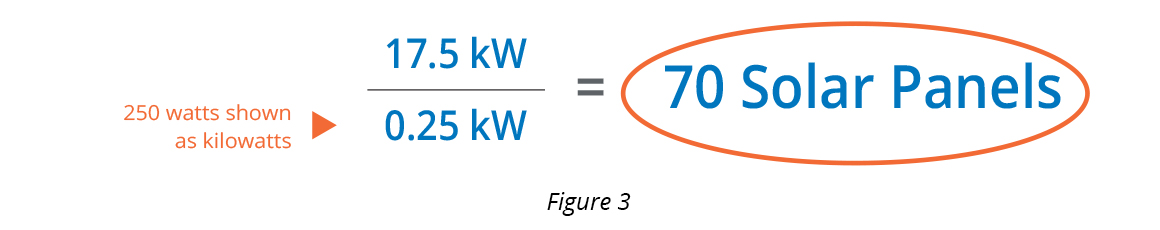 Calculating how many solar panels to power a business