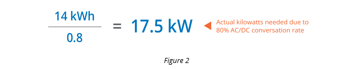 Calculating how many actual kilowatts are needed for commercial solar power