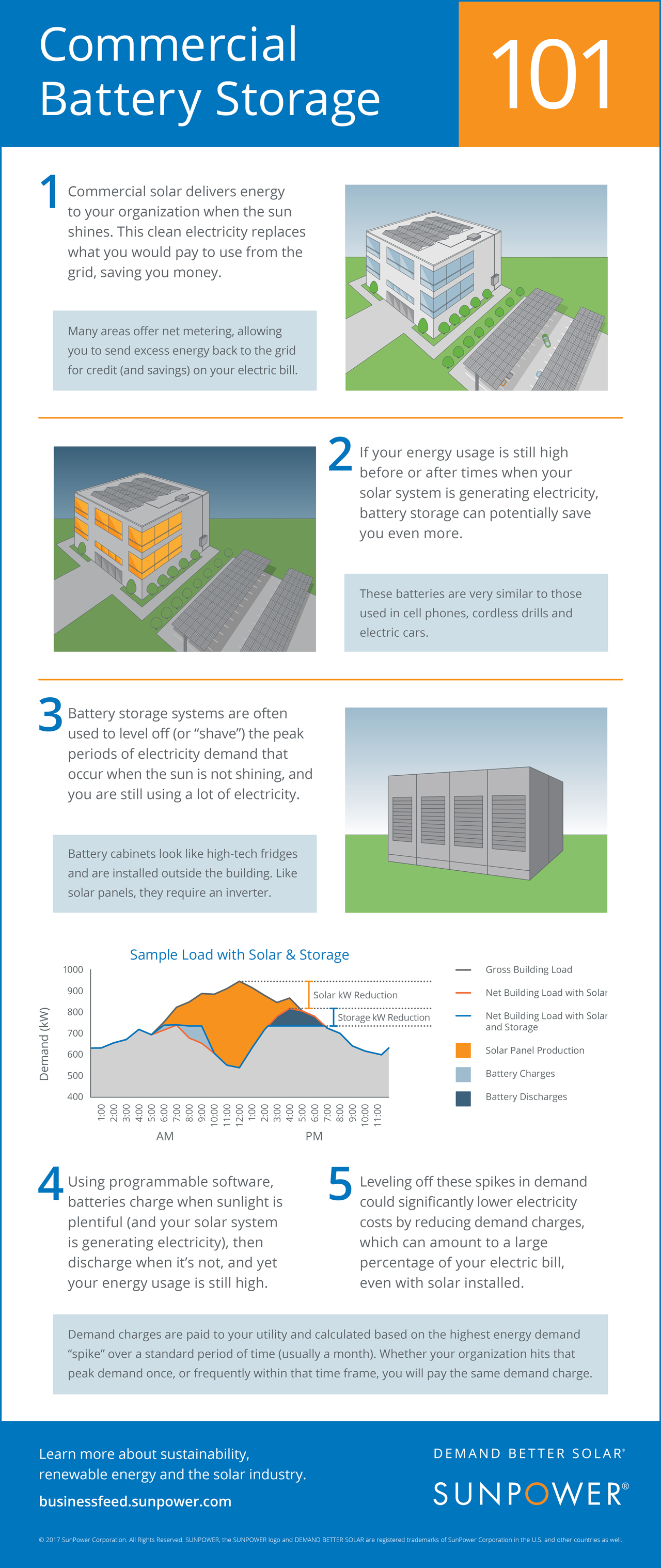 7 commercial battery storage for solar power infographic