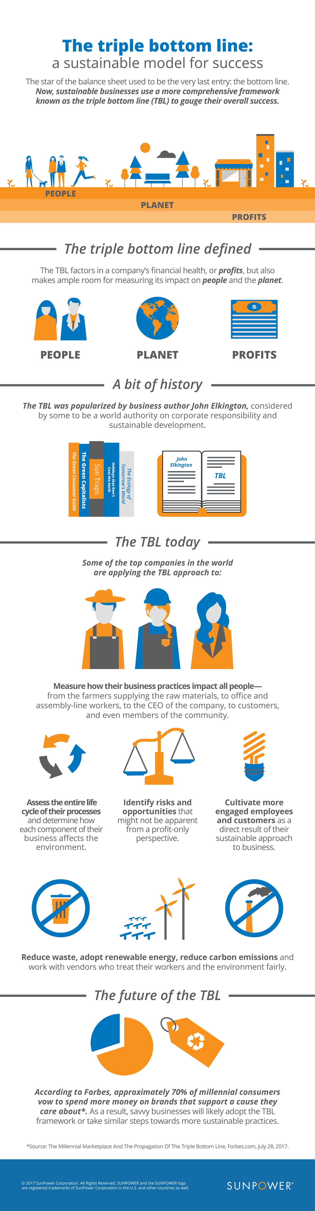 The triple bottom line (TBL) infographic