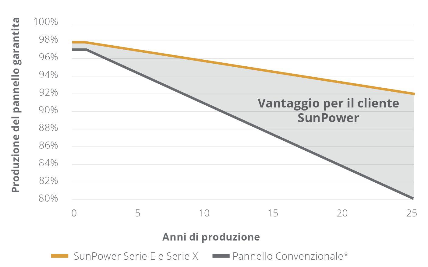 vantaggio per il cliene SunPower