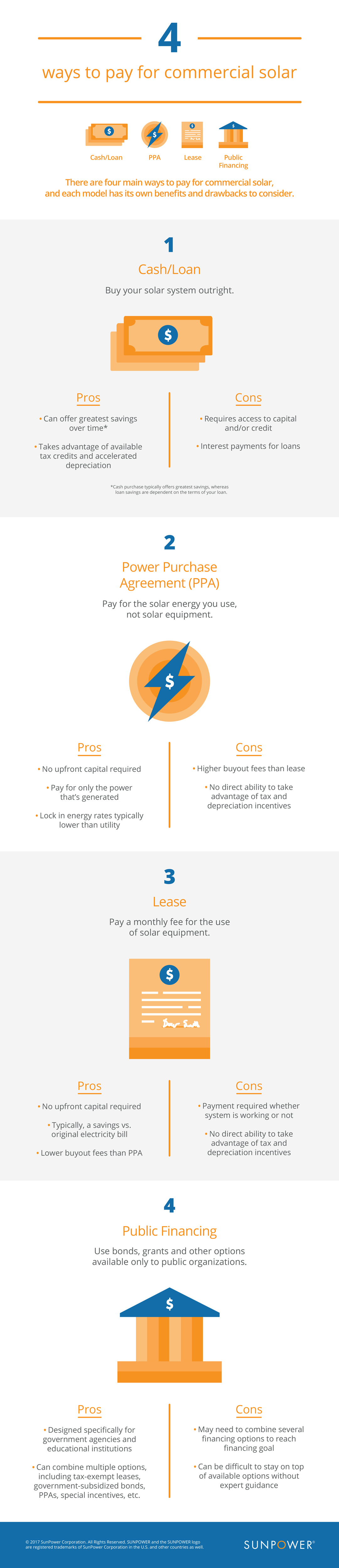 Ways to pay for commercial solar infographic
