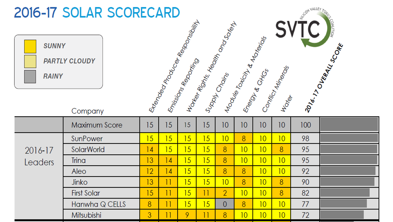 Scorecard solare 2016-2017