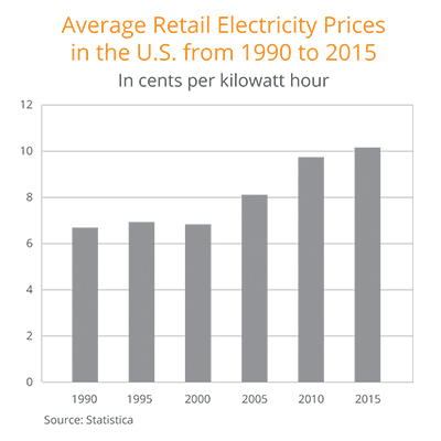 Average retail electricity prices in the US from 1990 to 2015