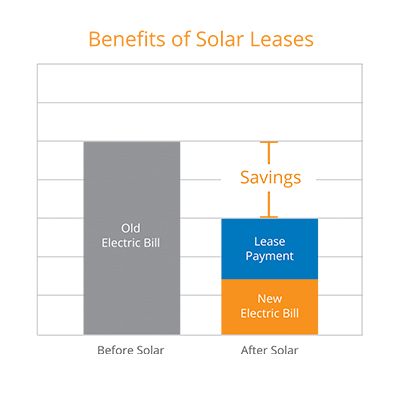 Benefits of solar leases