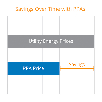 Savings over time with PPAs