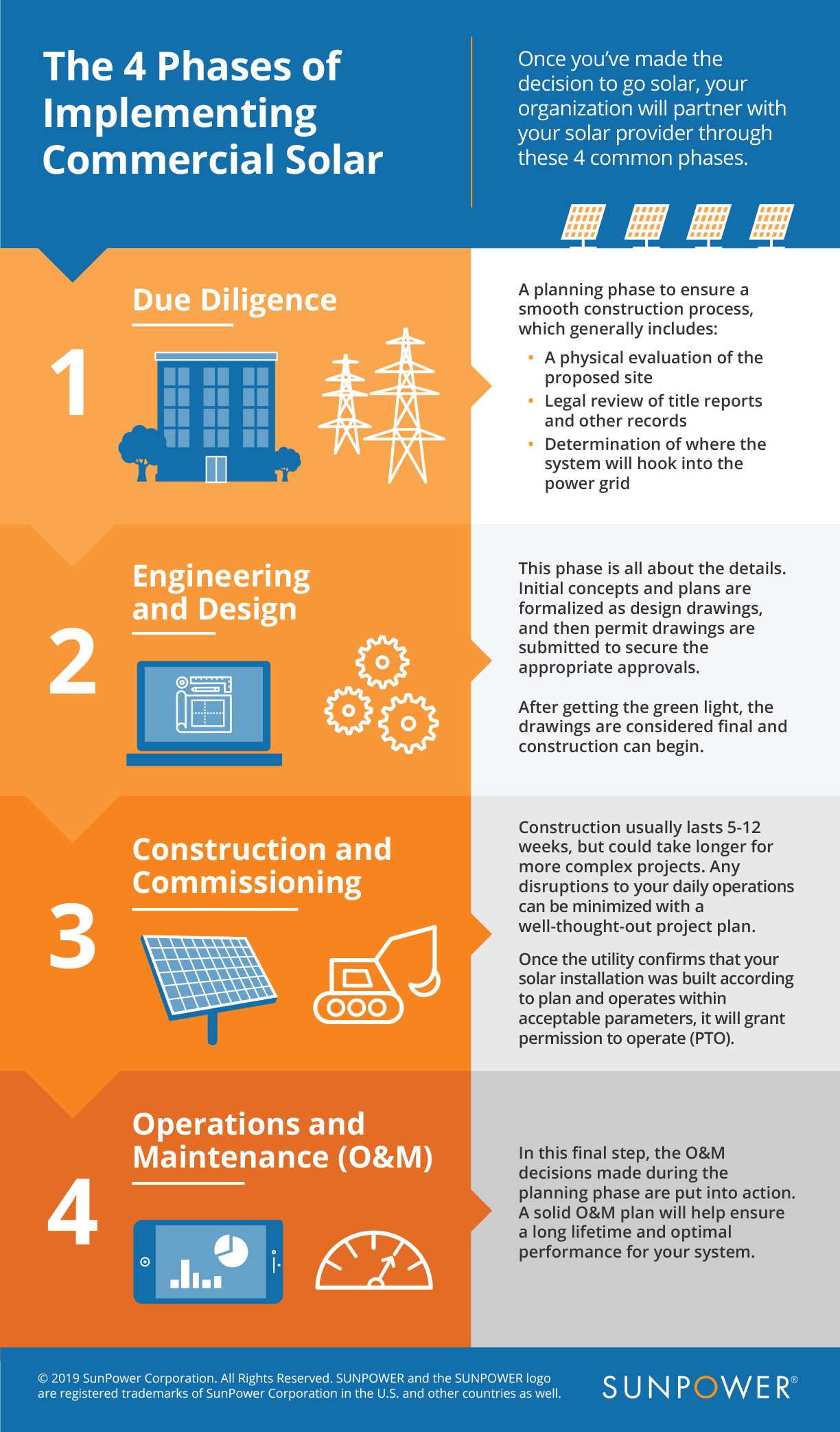 4 phases of implementing commercial solar panel system infographic